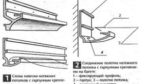 Советы по установки натяжных потолков